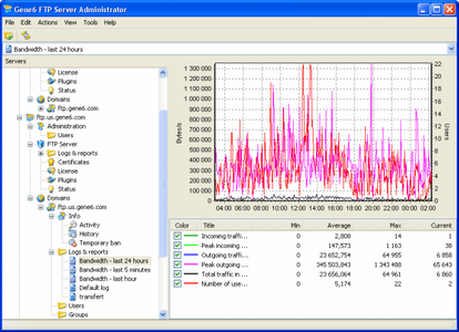 Gene6 FTP Server ver. 3.8.0 Build 34