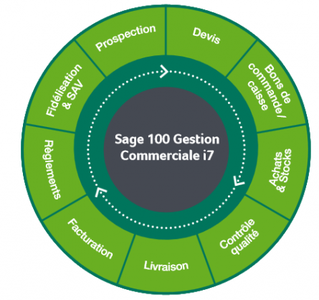 Sage 100 Gestion Commerciale i7 v8.50 Multilingual