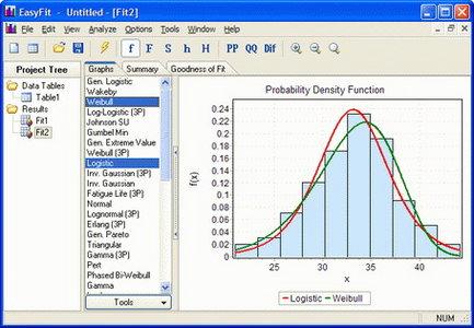 MathWave EasyFit Professional v5.50 Portable