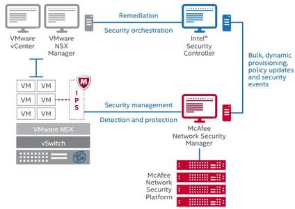 McAfee Network Security Platform Manager v9.2.9.5