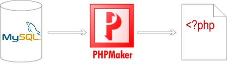 PHPMaker ver. 4.2