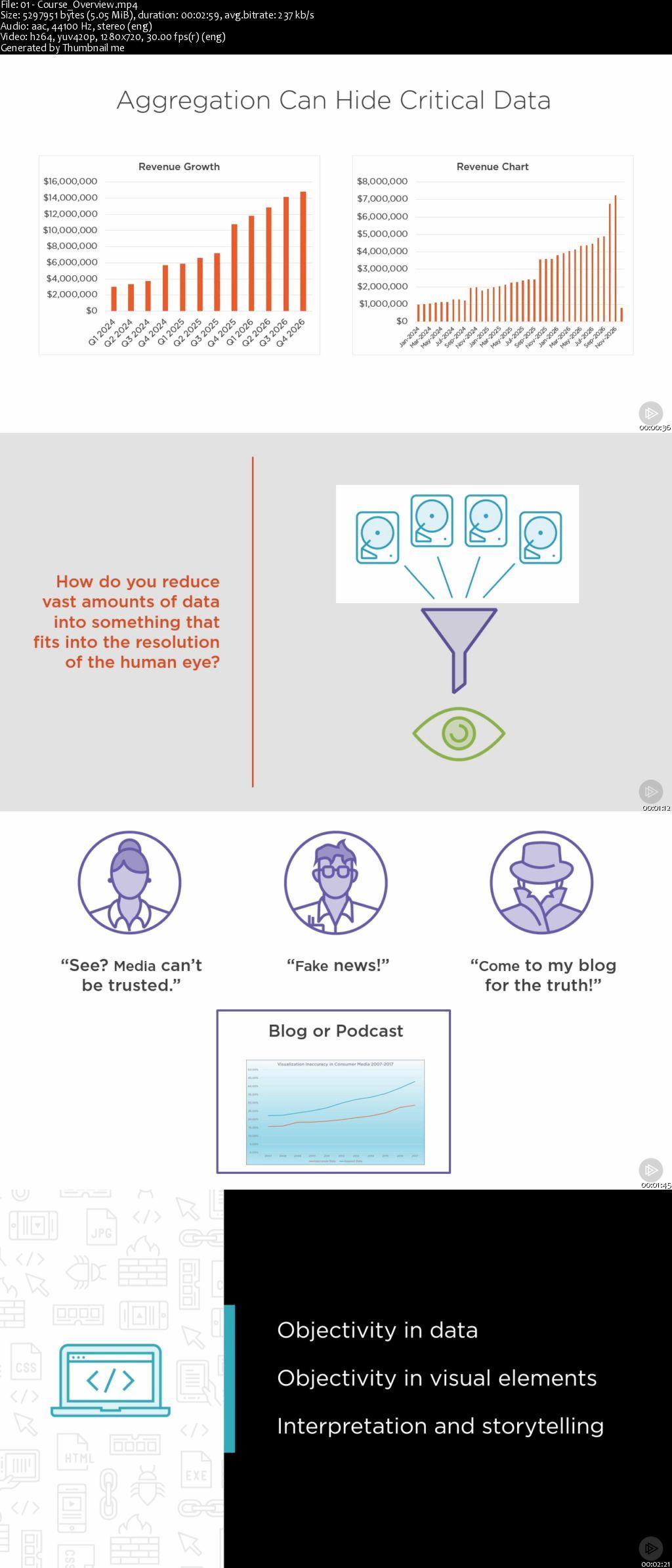 Objectivity in Data Visualization