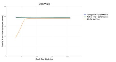 Paragon NTFS for Mac v15.2.319 Multilingual