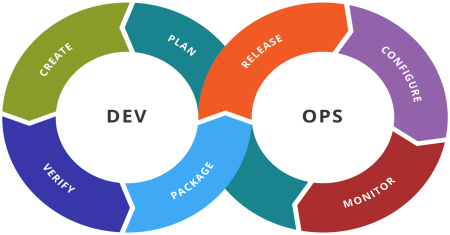 DevOps Practices and Principles