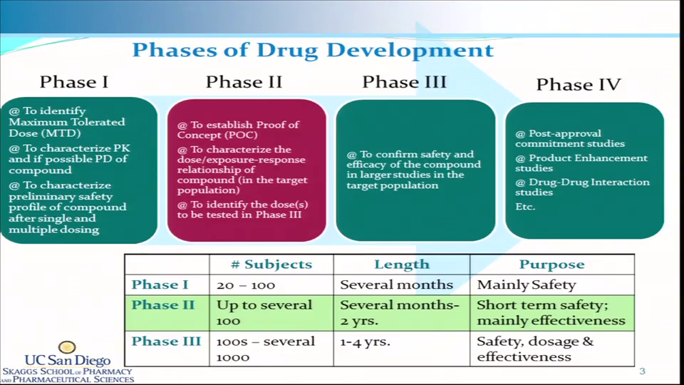 Coursera - Drug Discovery, Development & Commercialization