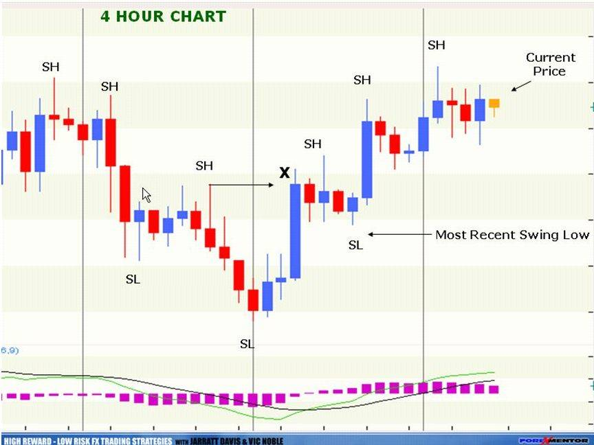 High reward low risk forex trading strategies download music investment options in india short term