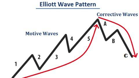 Forex wave theory book