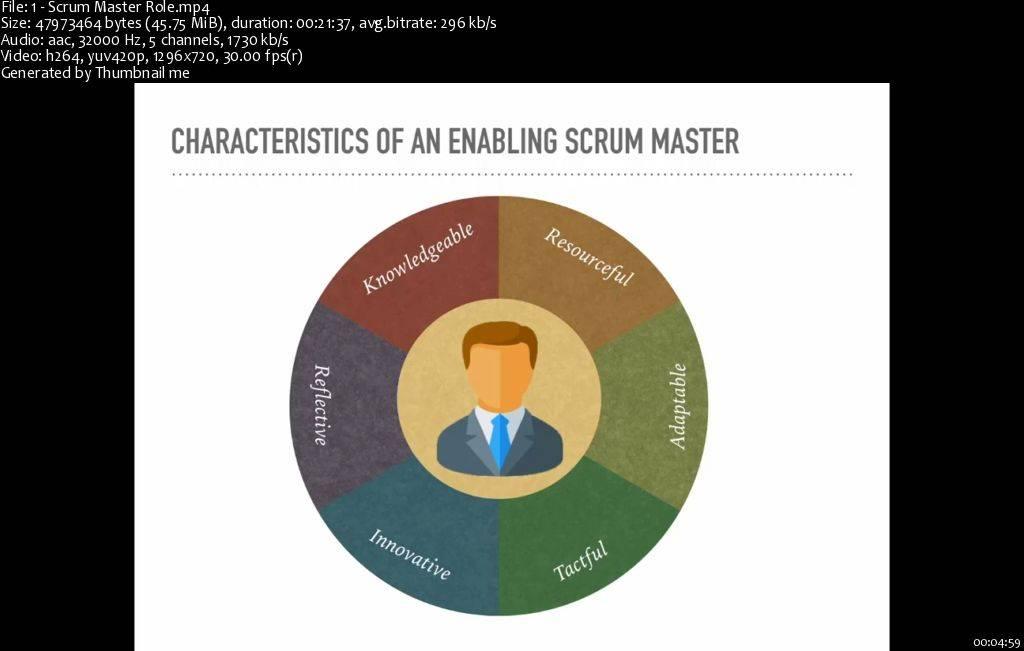 Agile Series: Scrum Master Toolkit