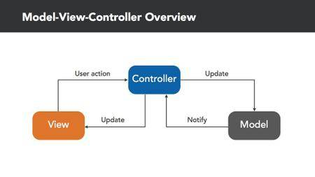 Learning the Model-View-Controller Design Pattern in iOS