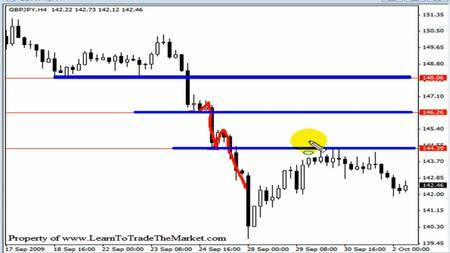 Nial fullers price action forex trading course