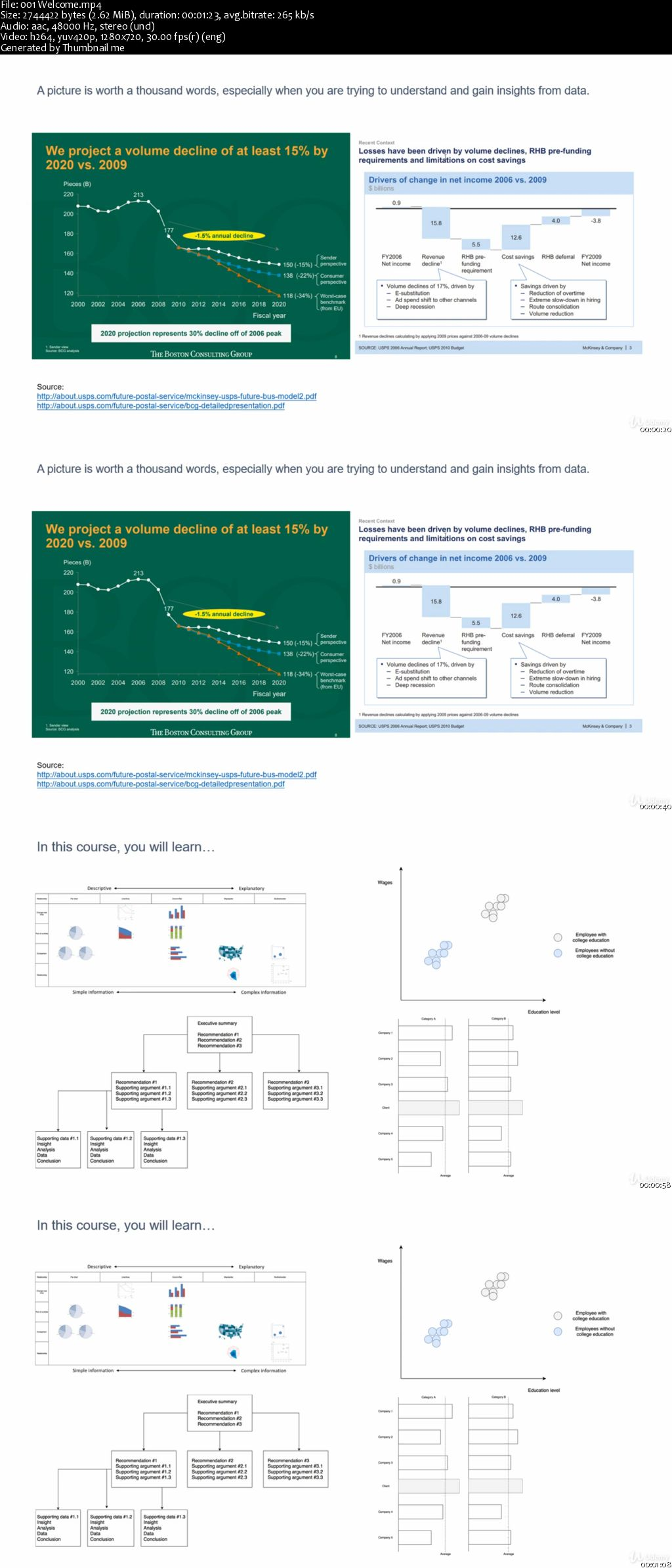A Data Visualization Guide For Management Consultant