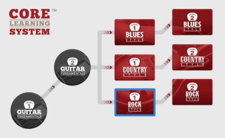 GuitarTricks - Country Style Level 2