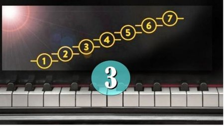 Play By Ear #3: Use 3 Major Chord Trick to Harmonize Songs