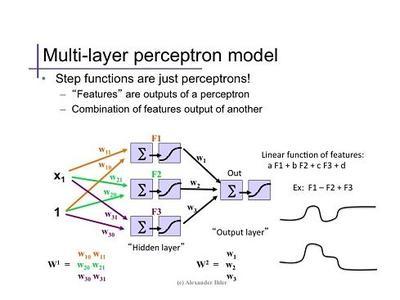 The Basics Of Neural Network