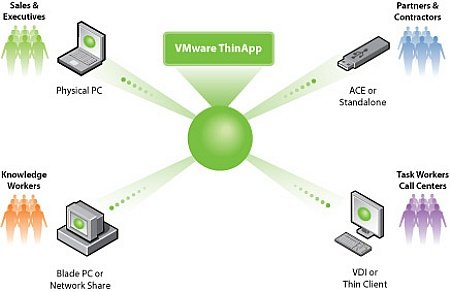 VMWare ThinApp Enterprise 5.2.2 Build 4435715 Portable