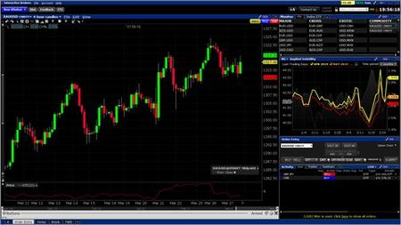 Learn To Trade Forex From Beginner To Advanced