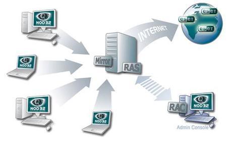 ESET Remote Administrator Server & Remote Administrator Console v 2.0.29