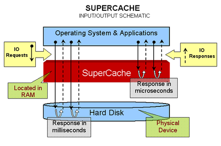 SuperSpeed SuperCache and SuperVolume 4.5.390